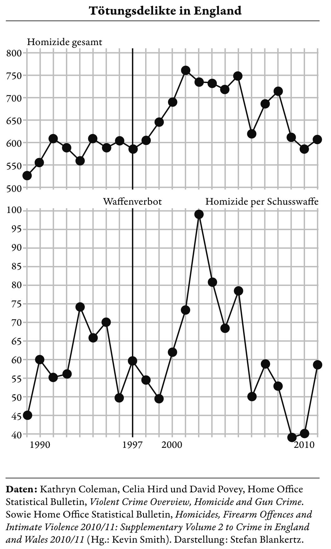 England-Statistik