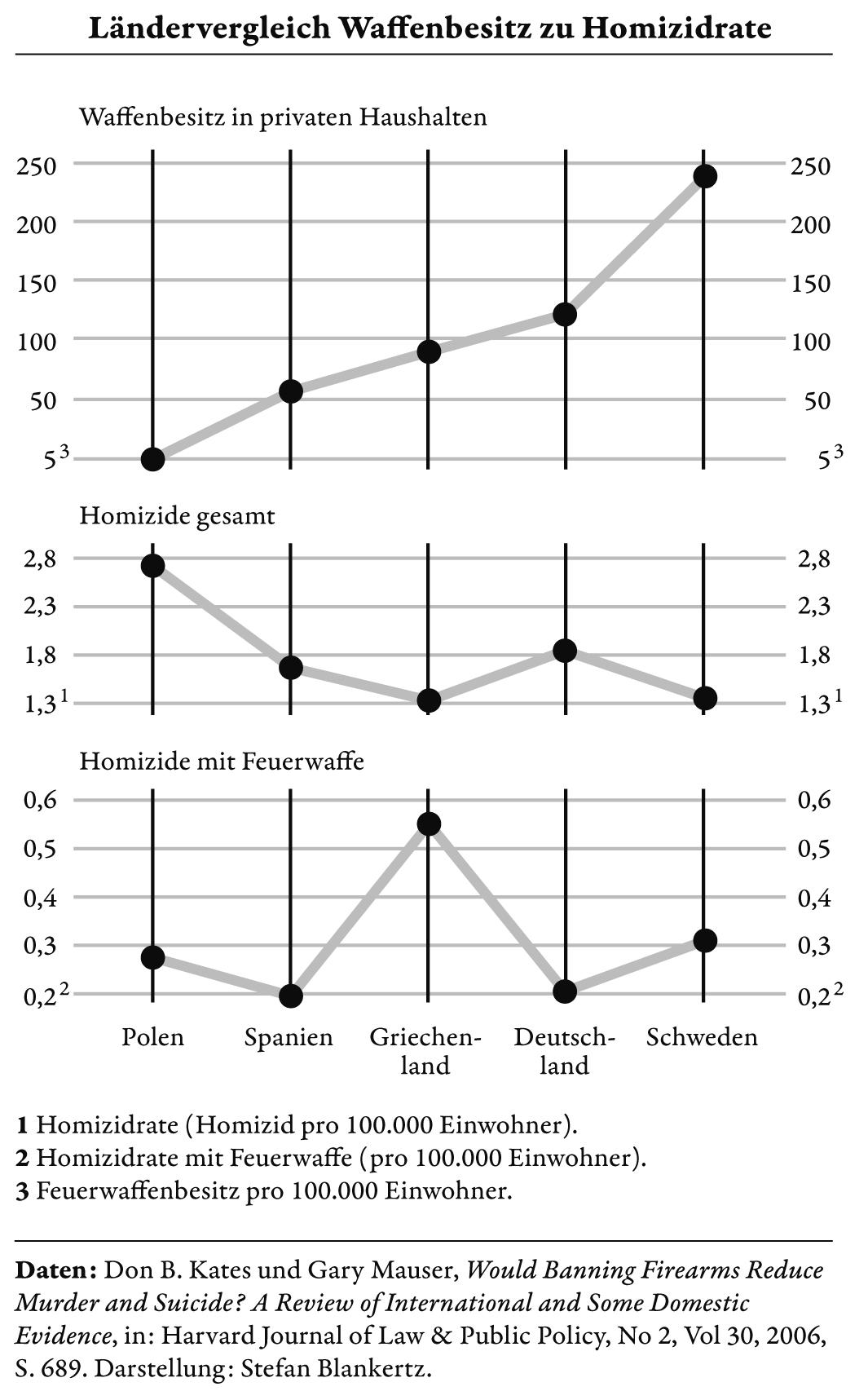 Europa-Statistik
